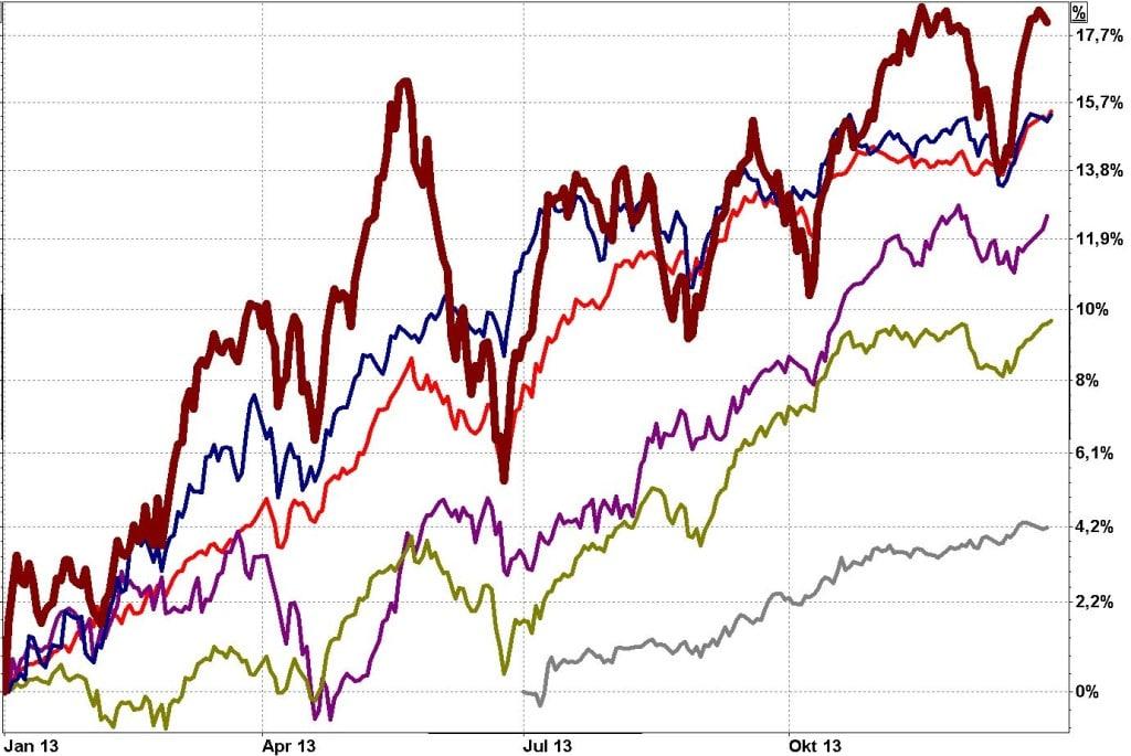 Fünf Aktienfonds mit Absolut-Return-Ansatz im im Jahr 2013 Vergleich mit dem Weltaktienindex