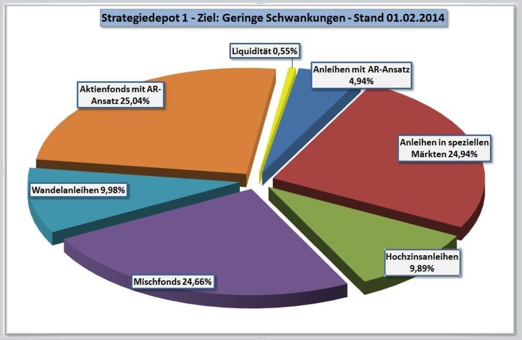 Strategiedepot 1 - geringe Schwankungen - Zusammensetzung per 01-02-2014