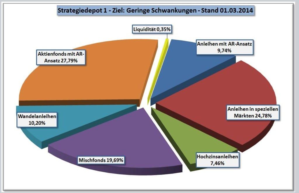 Zusammensetzung Strategiedepot 1 per 01-03-2014