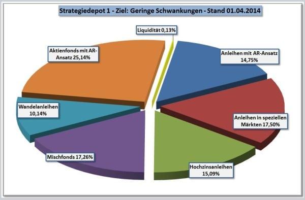 Strategiedepot 1 per 1-04-2014