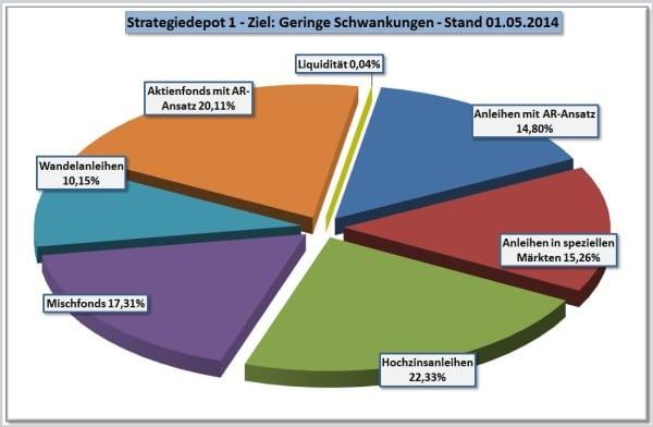 Strategiedepot 1 per 01-05-2014