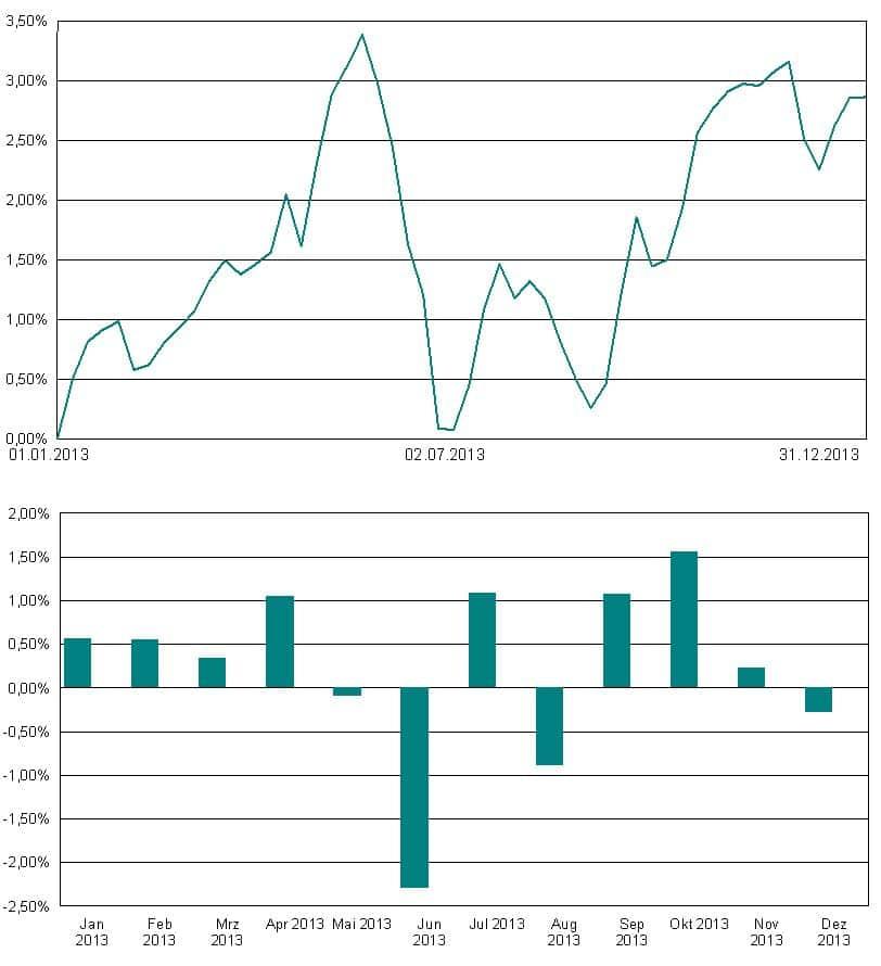 Das Strategiedepot 1 erlitt im Mai-Juni einen Rückgang, nachdem der Chef der amerikanischen Notenbank Befürchtungen geweckt hatte, dass die Phase des billigen Geldes demnächst zu Ende sein könnte.