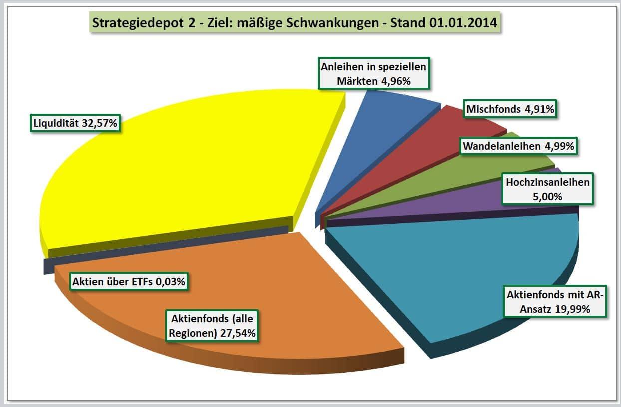 Strategiedepot 2 - maessige Schwankungen - Stand 01-01-2014