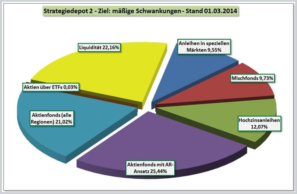 Zusammensetzung Strategiedepot 2 per 28-02-2014
