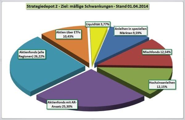 Strategiedepot 2 - Zusammensetzung per 01-04-2014