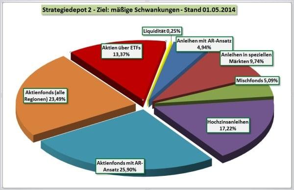 Strategiedepot 2 per 01-05-2014