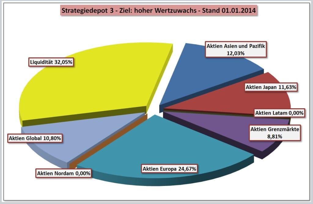 Das Musterdepot mit dem Allokationsvorschlag für die Strategie 3 - hoher Wertzuwachs - per 1.1.2014