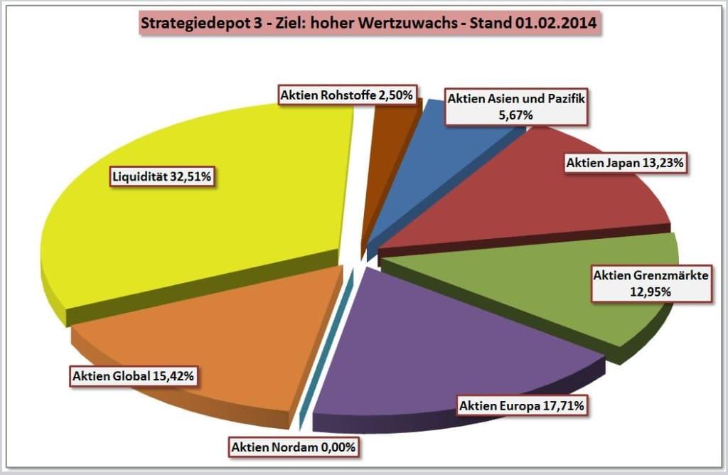 Zusammensetzung Strategiedepot 3 per 01-02-2014