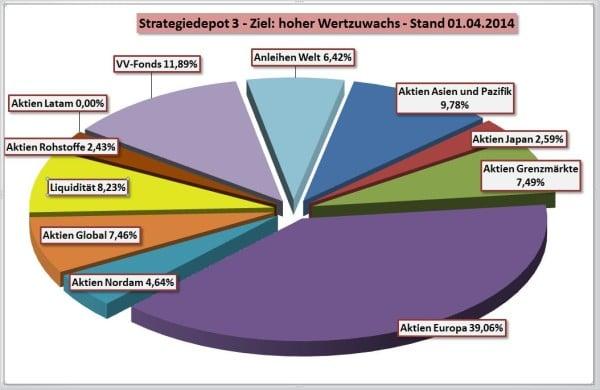 Zusammensetzung Strategiedepot 3 per 01-04-2014