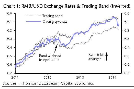 Die PBOF erweitert mit Beginn dieser Woche die Bandbreite der Wechselkursschwankungen RMB-USD auf vier Prozent