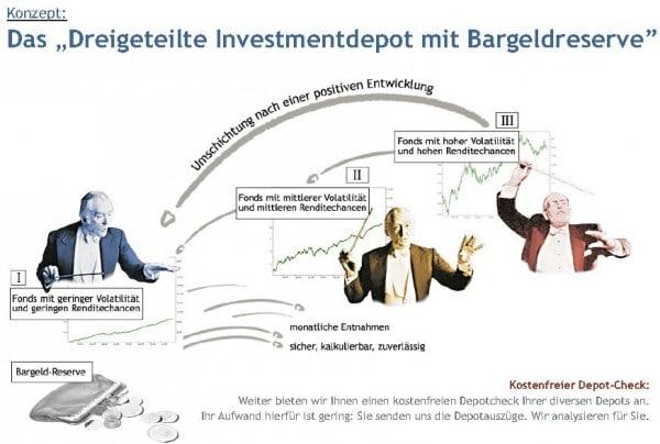Der erste Quartalsbericht für das Dreigeteilte Investmentkonzept