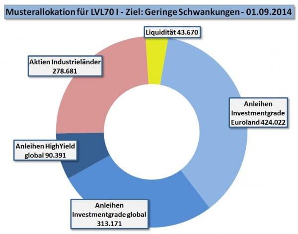 LVL70-Allokation für I per 2014-09-01