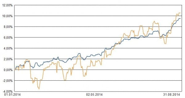 LVL70-I-Wertzuwachs ytd per 2014-08-31
