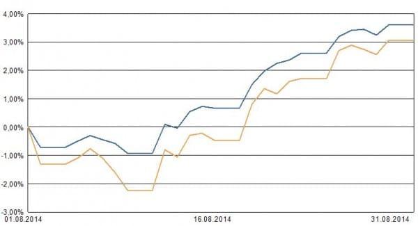 Blaue Linie: Die Muster-Allokation für mäßige Schwankungen. Ockerfarbene Linie: ein ETF auf den Weltindex zum Vergleich.