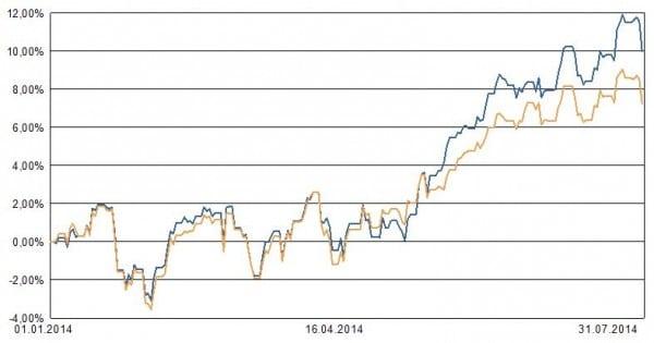 Blaue Linie: Die ETF-Muster-Allokation. Ockerfarbene Linie: Ein etf auf den msci world zum vergleich.