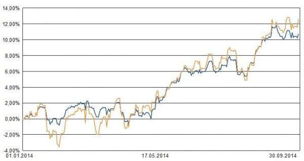 Blau: private insuring Portfolio 2. Ocker: ETF auf MSCI Welt zum Vergleich
