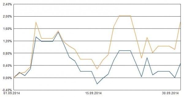 blau: Portfolie für Private Insuring LVL70. Ocker: ETF auf MSCI Welt zum Vergleich