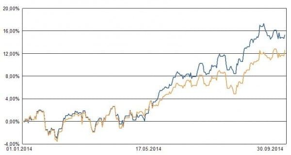 Blau: Private Insuring LVL70 Portfolio 3. Ocker: ETF auf MSCI Welt zum Vergleich