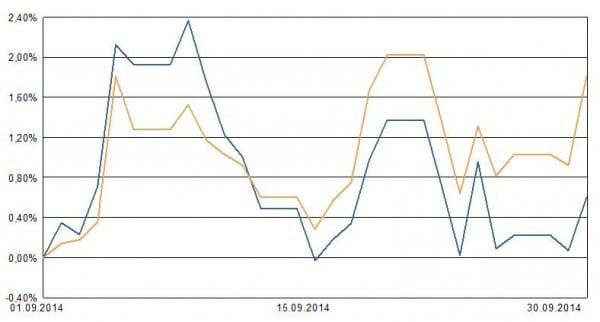 Blau: Private-Insuring LVL70 Portfolio 3. Ocker: ETF auf MSCI Welt zum Vergleich