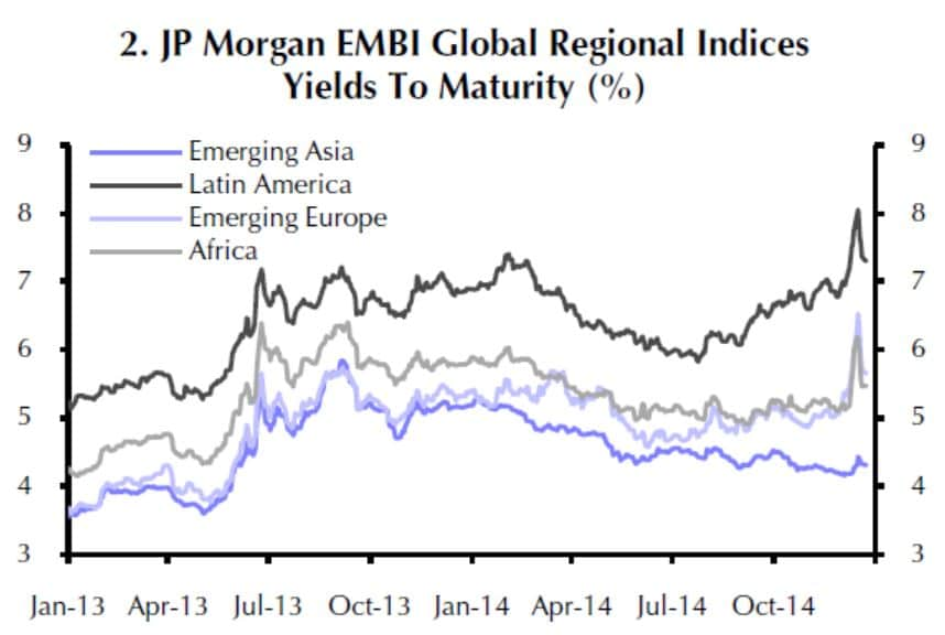 BREAKING DOWN 'Emerging Markets Bond Index - EMBI'