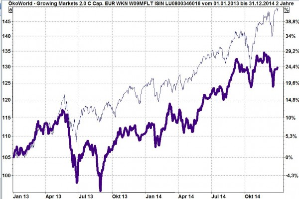 ÖkoWorld - Growing Markets