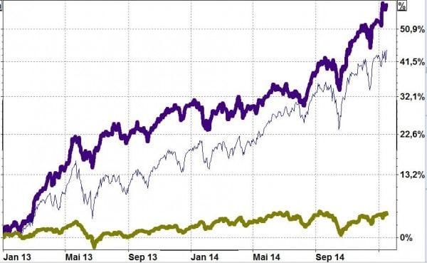 Zwei Nachhaltigkeitsfonds im Vergleich