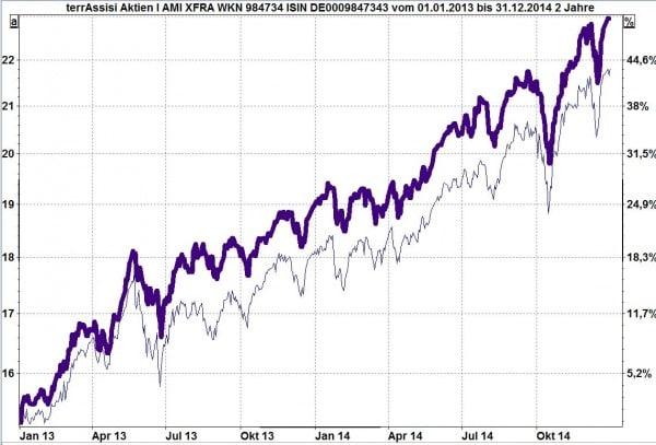 terrAssisi Aktienfonds