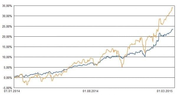 Blaue Linie: Portfolio 1. Ocker: Weltaktienindex zur Orientierung und Vergleich