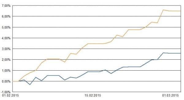 Blaue Linie: Portfolio 1 im Februar 2014. Ocker: Weltaktienindex zum Vergleich