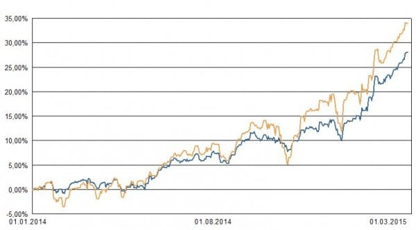 Blaue Linie: Portfolio 2. Ocker: Weltaktienindex zum Vergleich
