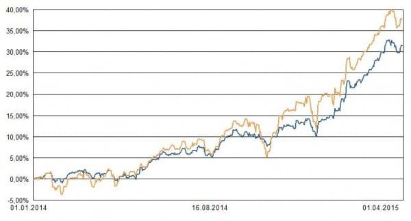 Blaue Linie: Portfolio 3. Ocker: Weltaktienindex zum Vergleich
