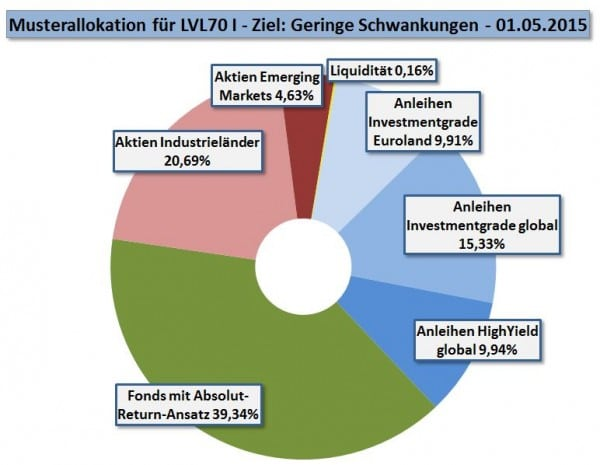 Private Insuring LVL70 - Strategie 1 - Allokation ab 01-05-2015 - WFResearch