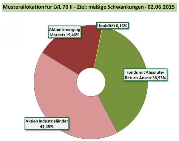 Private Insuring LVL70 - Portfolio 2 - Allokation per 02-06-2015 - WFResearch