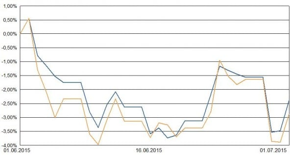 Ergebnis Musterportfolio 2 für Private Insuring LVL70 im Monat Juni 2015
