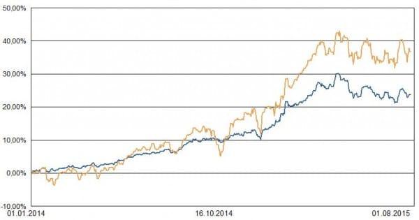 Blau: Portfolio 1. Ocker: Weltaktienindex zur Orientierung.