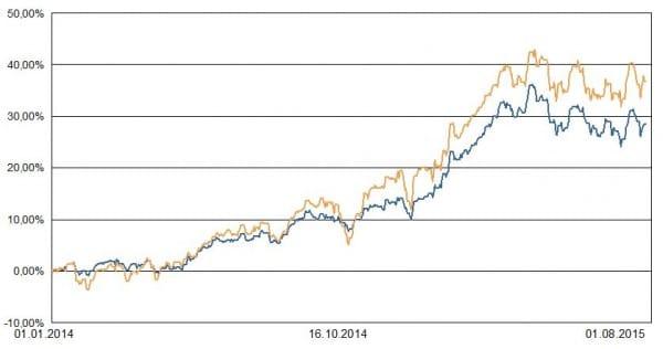 Blau: Portfolio 2. Ocker: Weltaktienindex zur Orientierung.