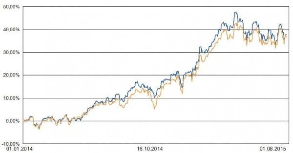 Blau: Portfolio 3. Ocker: Weltaktienindex zur Orientierung.