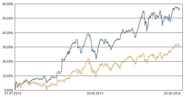 Das aggressiv geführte AAB-Depot erreichte vom 1.7.2012 bis 30.06.2014 einen Wertzuwachs von 56 %. (blaue Linie) Der Weltaktienindex, hier über einen iShares-ETF inklusive Berücksichtigung der Dividenden dargestellt, stieg in der gleichen Zeit um 42 % (gelbe Linie) - Quelle: Berechnungen vwd auf Basis der eingespielten Depotdaten