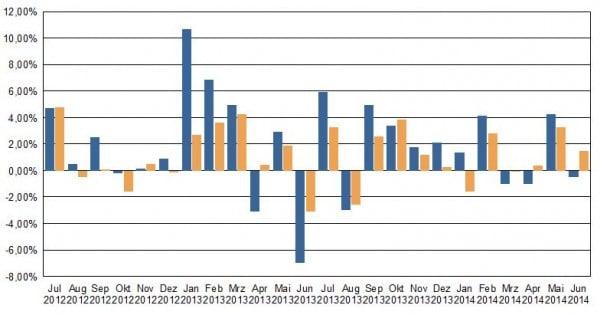 In den 24 Monaten von Juli 2012 bis Juni 2014 erzielte das aggressiv geführte AAB-Depot (blaue Säulen) in 17 Monaten einen Wertzuwachs. Sieben Monate schlossen mit einem Wertrückgang. Der größte Monatsverlust lag bei 6,7 Prozent, der größte Monatsgewinn bei 10,3 Prozent. Zum Vergleich: ein iShares-ETF inklusive Dividenden. - Quelle: Berechnungen vwd auf Basis der eingespielten Depotdaten.