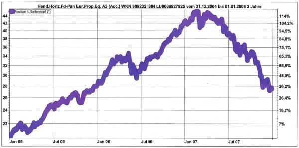 Der Henderson Horizon Pan European Properties Fund legte von 2005 bis Anfang 2007 um über 100 Prozent zu. Dann begann - zu Beginn noch gegen den allgmeinen Trend - der Rückgang.