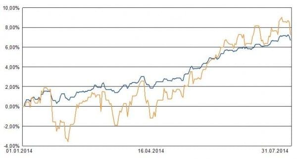 """Die nur aus ETFs zusammengestellte Muster-Allokation für Private-Insuring-Tarif LVL70 """"für geringe Schwankungen"""" erzielte von Januar bis Juli 2014 6,1 Prozent Wertzuwachs. Blaue Linie: die ETF-Muster-Allokation. Ockerfarbene LInie: ein ETF auf den MSCI World zum Vergleich."""