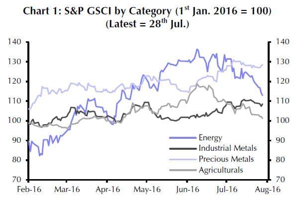 Entwicklung der großen Rohstoff-Indizes seit Februar 2016