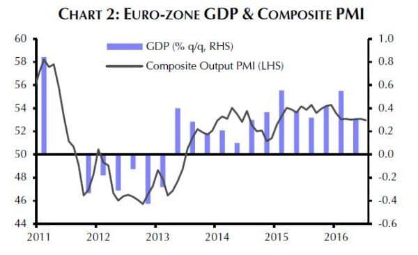 Das Wirtschaftswachstum in der Eurozone bleibt weiter schwach