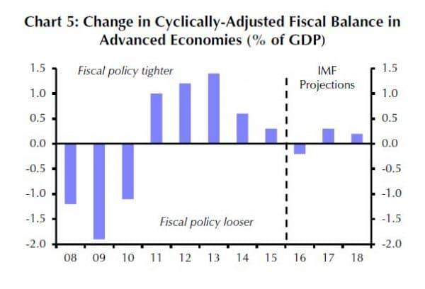 Für 2016 erwartet der IMF in den Industrieländern eine leichte Lockerung der Fiskalpolitik.