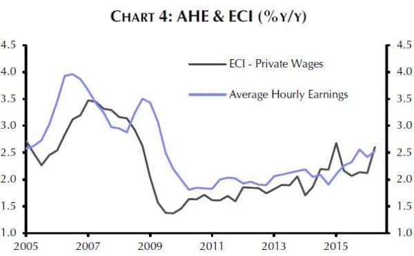 Die Durchschnittslöhne in den USA steigen bereits seit 2010, in jüngster Zeit mit beschleunigtem Tempo