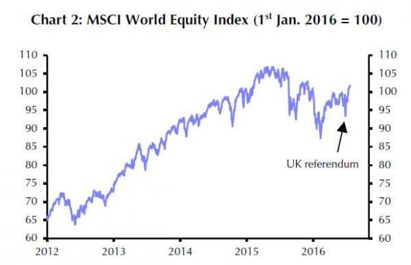 """Der """"Brexit""""-Schock wurde von den Aktienmärkten binnen weniger Tage ausgestanden."""