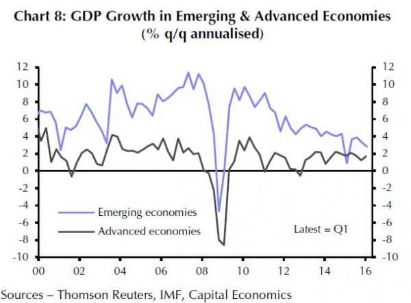 Die Wachstumsrate der Emerging Markets ging seit 2010 deutlich zurück.
