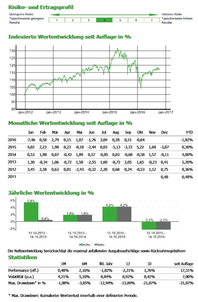 3ik-Strategiefonds II