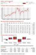 3ik-Strategiefonds III