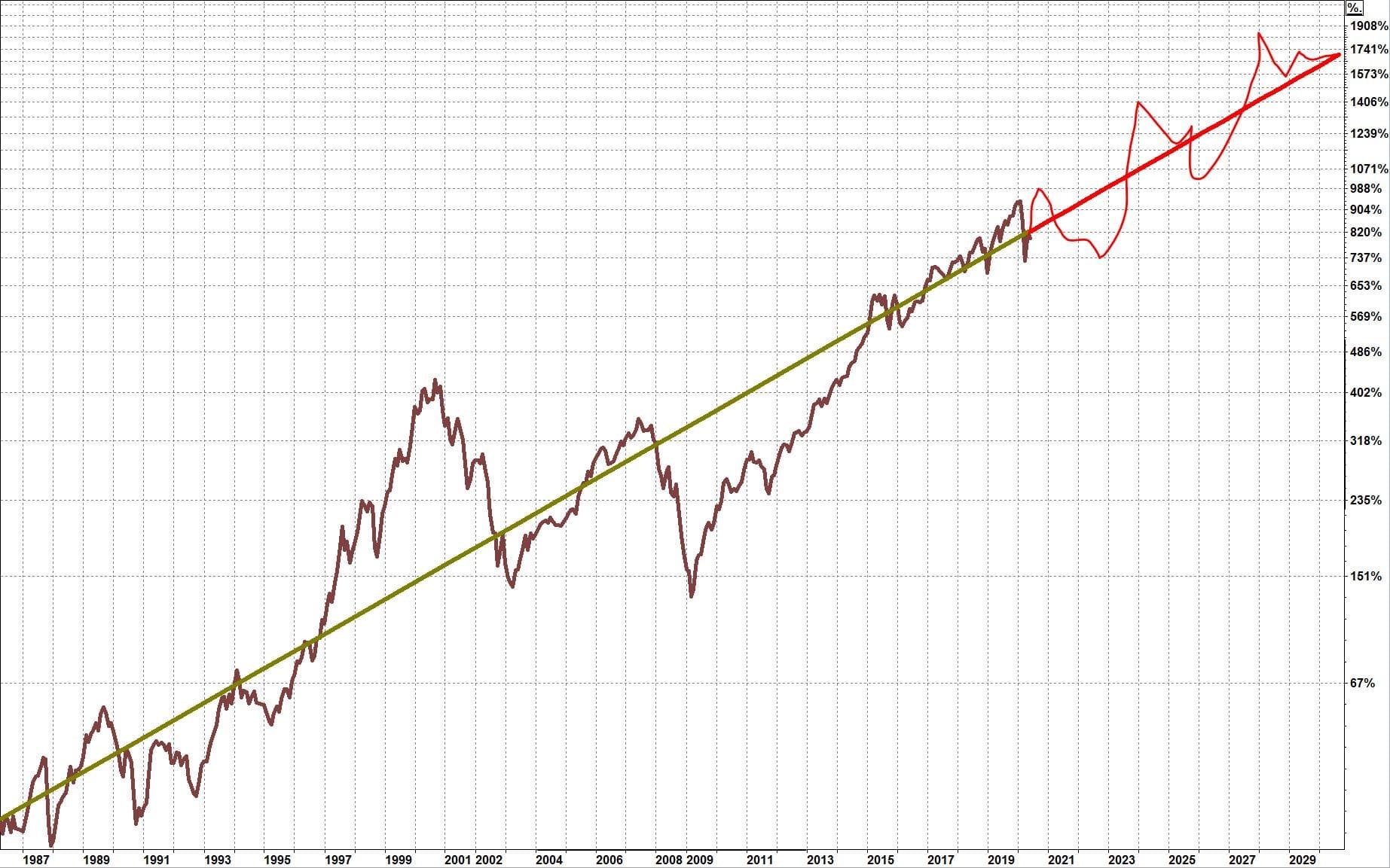 20200502-Weltaktienindex von April 1886 bis April 2030